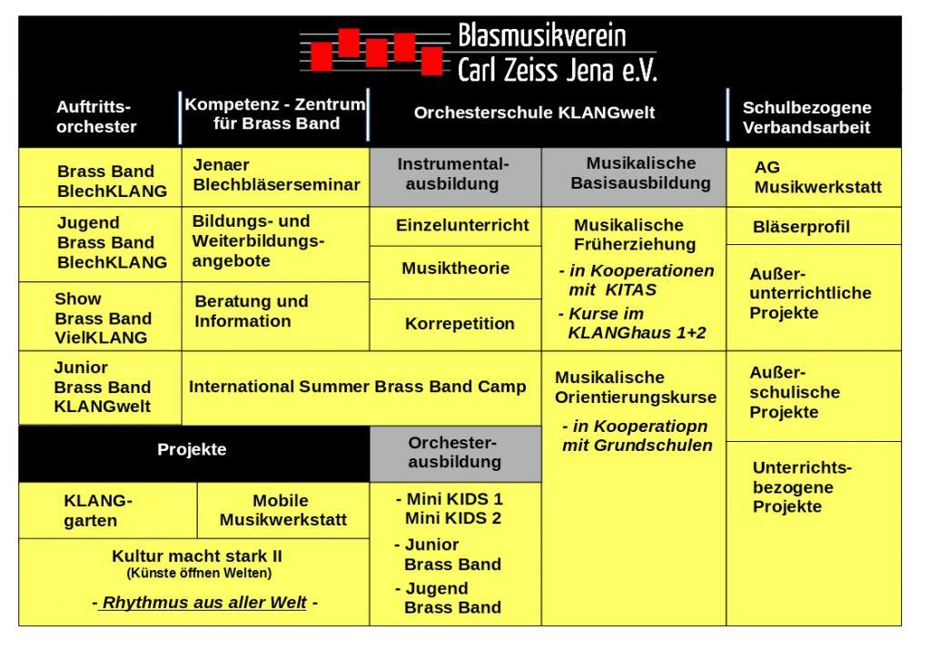 Struktur des Blasmusikvereins Carl Zeiss Jena